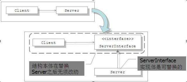 软件开发-重构